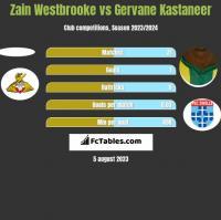 Zain Westbrooke vs Gervane Kastaneer h2h player stats