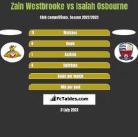 Zain Westbrooke vs Isaiah Osbourne h2h player stats