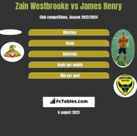 Zain Westbrooke vs James Henry h2h player stats