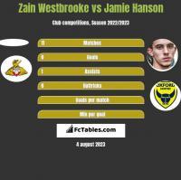 Zain Westbrooke vs Jamie Hanson h2h player stats