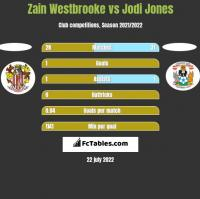 Zain Westbrooke vs Jodi Jones h2h player stats