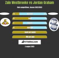 Zain Westbrooke vs Jordan Graham h2h player stats