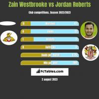 Zain Westbrooke vs Jordan Roberts h2h player stats