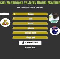 Zain Westbrooke vs Jordy Hiwula-Mayifuila h2h player stats