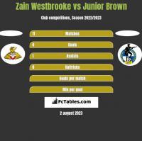Zain Westbrooke vs Junior Brown h2h player stats