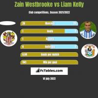 Zain Westbrooke vs Liam Kelly h2h player stats