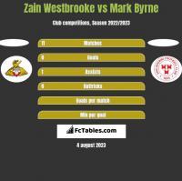 Zain Westbrooke vs Mark Byrne h2h player stats