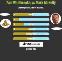 Zain Westbrooke vs Mark McNulty h2h player stats