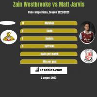 Zain Westbrooke vs Matt Jarvis h2h player stats
