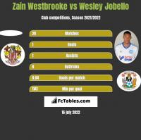Zain Westbrooke vs Wesley Jobello h2h player stats