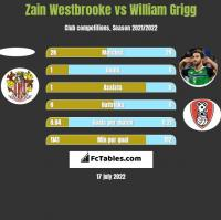 Zain Westbrooke vs William Grigg h2h player stats