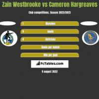 Zain Westbrooke vs Cameron Hargreaves h2h player stats