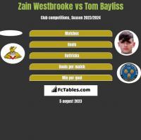 Zain Westbrooke vs Tom Bayliss h2h player stats