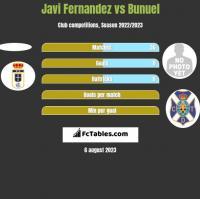 Javi Fernandez vs Bunuel h2h player stats