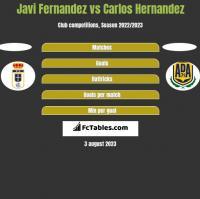 Javi Fernandez vs Carlos Hernandez h2h player stats
