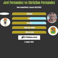 Javi Fernandez vs Christian Fernandez h2h player stats