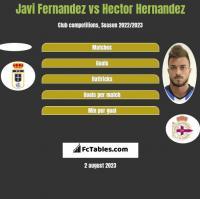 Javi Fernandez vs Hector Hernandez h2h player stats