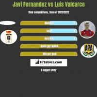 Javi Fernandez vs Luis Valcarce h2h player stats
