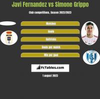 Javi Fernandez vs Simone Grippo h2h player stats