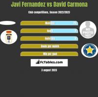 Javi Fernandez vs David Carmona h2h player stats