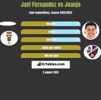 Javi Fernandez vs Juanjo h2h player stats