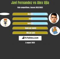 Javi Fernandez vs Alex Ujia h2h player stats
