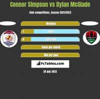 Connor Simpson vs Dylan McGlade h2h player stats
