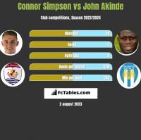 Connor Simpson vs John Akinde h2h player stats
