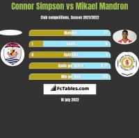 Connor Simpson vs Mikael Mandron h2h player stats