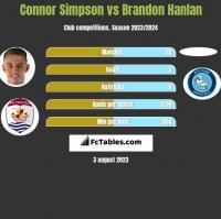Connor Simpson vs Brandon Hanlan h2h player stats