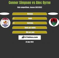 Connor Simpson vs Alec Byrne h2h player stats