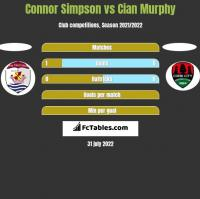 Connor Simpson vs Cian Murphy h2h player stats