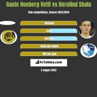 Gaute Hoeberg Vetti vs Herolind Shala h2h player stats