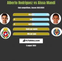 Alberto Rodriguez vs Aissa Mandi h2h player stats