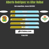 Alberto Rodriguez vs Aitor Ruibal h2h player stats