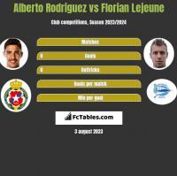 Alberto Rodriguez vs Florian Lejeune h2h player stats