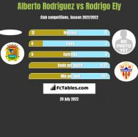Alberto Rodriguez vs Rodrigo Ely h2h player stats