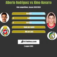Alberto Rodriguez vs Ximo Navarro h2h player stats