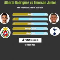 Alberto Rodriguez vs Emerson Junior h2h player stats
