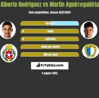 Alberto Rodriguez vs Martin Aguirregabiria h2h player stats
