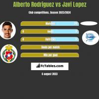 Alberto Rodriguez vs Javi Lopez h2h player stats
