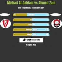 Mishari Al-Qahtani vs Ahmed Zain h2h player stats