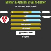 Mishari Al-Qahtani vs Ali Al-Namer h2h player stats