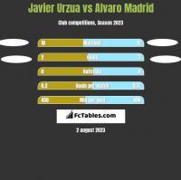 Javier Urzua vs Alvaro Madrid h2h player stats
