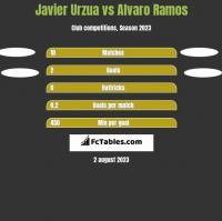 Javier Urzua vs Alvaro Ramos h2h player stats