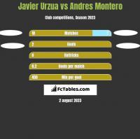 Javier Urzua vs Andres Montero h2h player stats