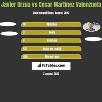 Javier Urzua vs Cesar Martinez Valenzuela h2h player stats