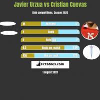 Javier Urzua vs Cristian Cuevas h2h player stats