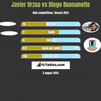 Javier Urzua vs Diego Buonanotte h2h player stats