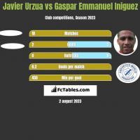 Javier Urzua vs Gaspar Emmanuel Iniguez h2h player stats